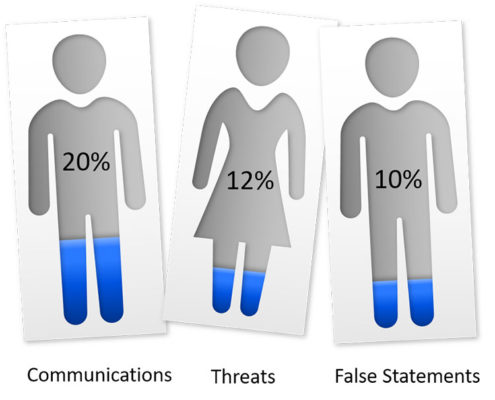 communications-threats-false-statements